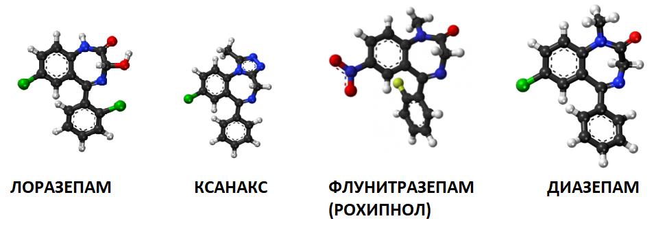 бензодиазепини, лоразепам, ксанакс, флунитразепам, диазепам